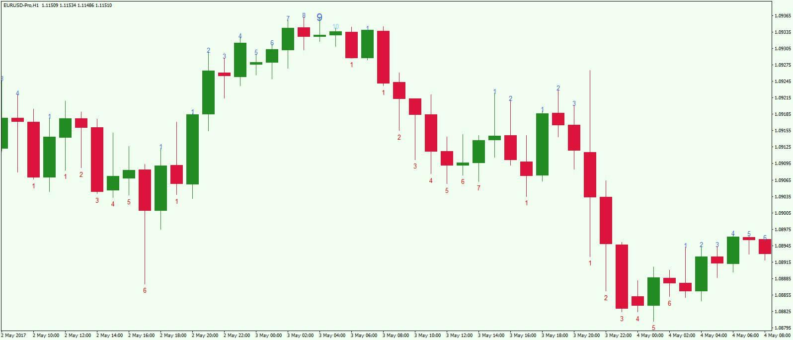 [Т. Демарк] Торговая стратегия TD Sequential Т. Демарка + ин...jpg